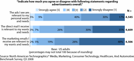 consumer marketing is largely irrelevant