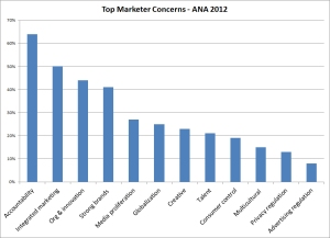 Top-Marketer-Concerns---ANA-2012
